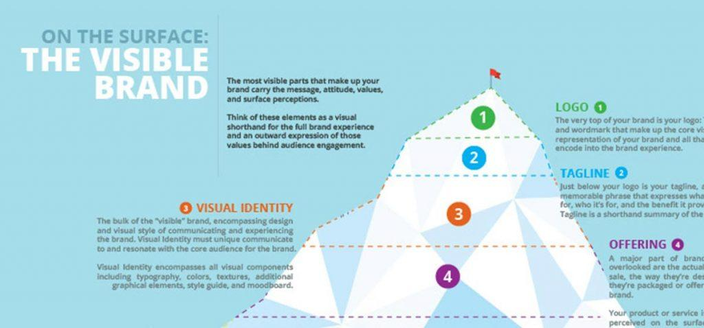 check out 82973 c48fe Your Brand: An Iceberg